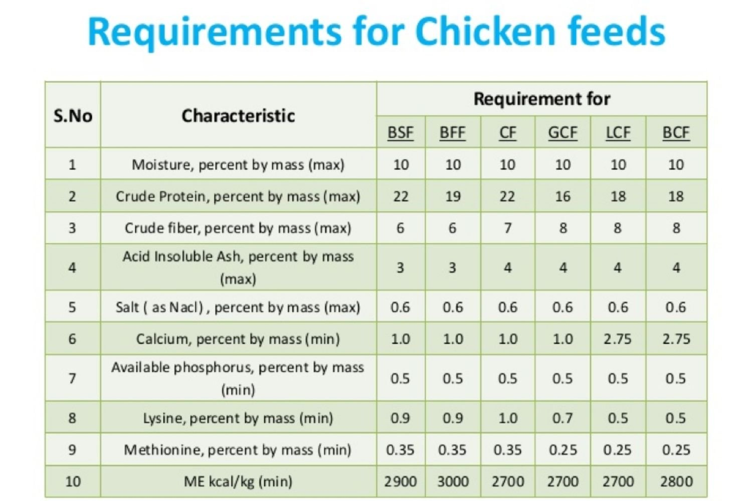 RAIL-Poultry Feed:Requirements for Chicken Feeds